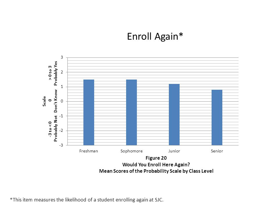 Enroll Again* *This item measures the likelihood of a student enrolling again at SJC.