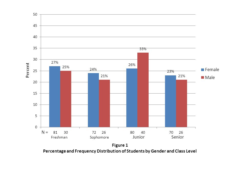 Figure 1 Percentage and Frequency Distribution of Students by Gender and Class Level Freshman Sophomore Junior Senior N = Percent