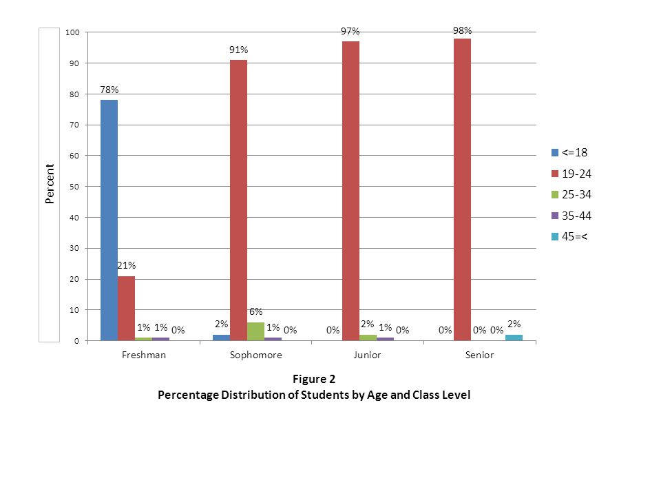 Figure 3 Percentage Distribution of Students by Ethnicity/Race and Class Level Percent