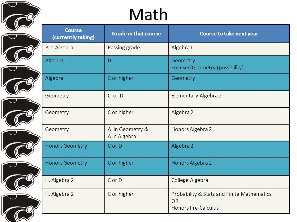 Math Course (currently taking) Grade in that courseCourse to take next year Pre-AlgebraPassing gradeAlgebra I DGeometry Focused Geometry (possibility) Algebra IC or higherGeometry C or DElementary Algebra 2 GeometryC or higherAlgebra 2 GeometryA in Geometry & A in Algebra I Honors Algebra 2 Honors GeometryC or DAlgebra 2 Honors GeometryC or higherHonors Algebra 2 H.