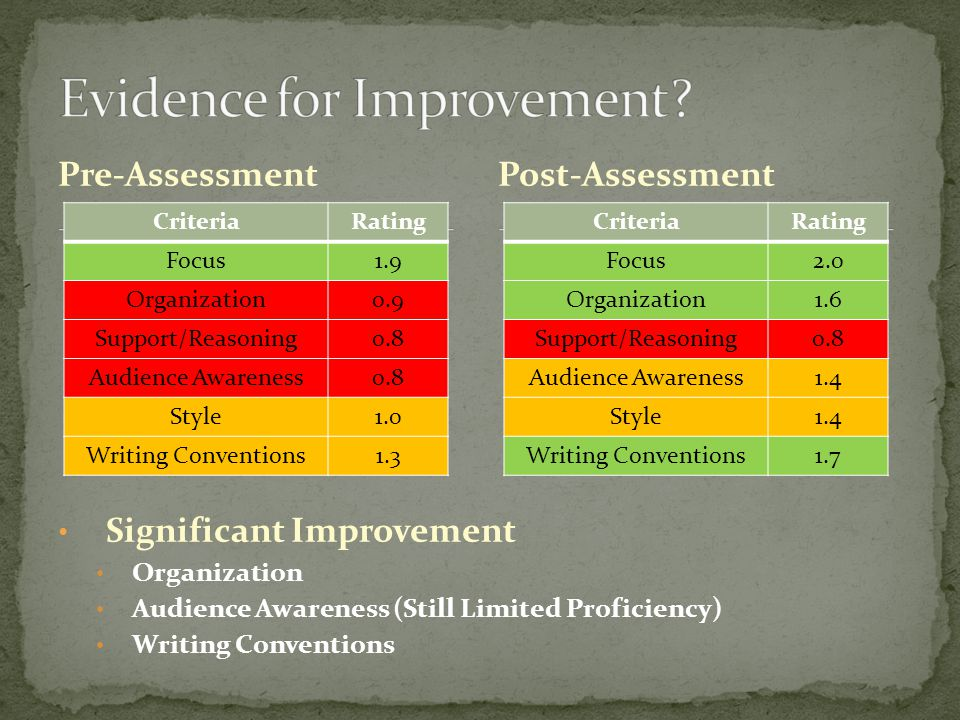 Pre-Assessment CriteriaRating Focus1.9 Organization0.9 Support/Reasoning0.8 Audience Awareness0.8 Style1.0 Writing Conventions1.3 Post-Assessment CriteriaRating Focus2.0 Organization1.6 Support/Reasoning0.8 Audience Awareness1.4 Style1.4 Writing Conventions1.7 Significant Improvement Organization Audience Awareness (Still Limited Proficiency) Writing Conventions