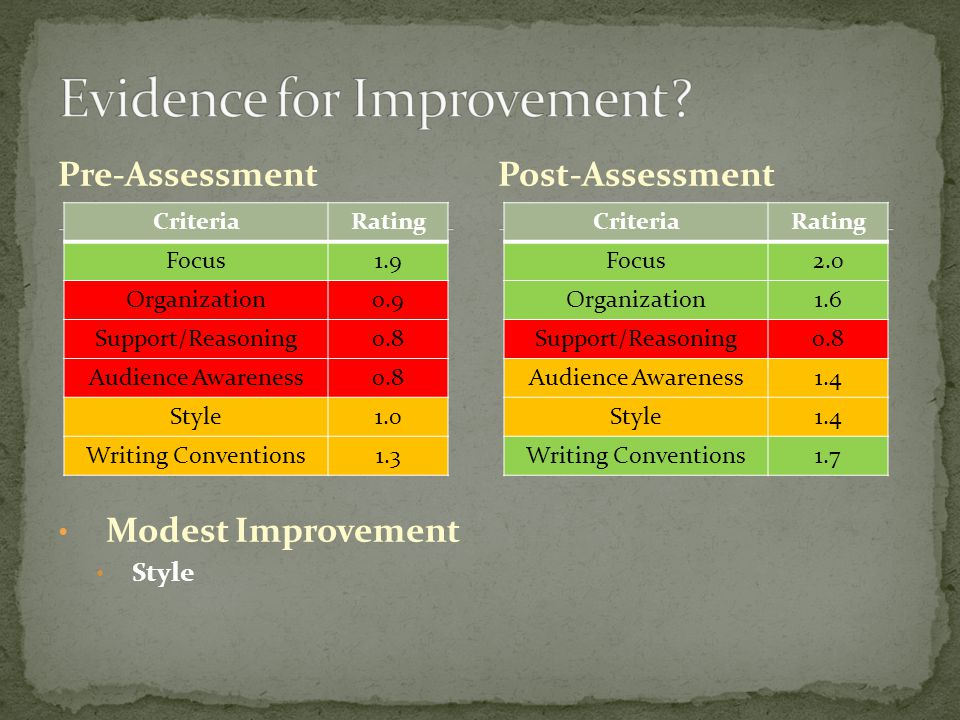 Pre-Assessment CriteriaRating Focus1.9 Organization0.9 Support/Reasoning0.8 Audience Awareness0.8 Style1.0 Writing Conventions1.3 Post-Assessment CriteriaRating Focus2.0 Organization1.6 Support/Reasoning0.8 Audience Awareness1.4 Style1.4 Writing Conventions1.7 Modest Improvement Style