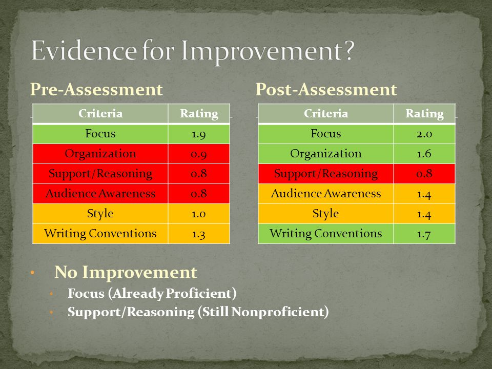 Pre-Assessment CriteriaRating Focus1.9 Organization0.9 Support/Reasoning0.8 Audience Awareness0.8 Style1.0 Writing Conventions1.3 Post-Assessment CriteriaRating Focus2.0 Organization1.6 Support/Reasoning0.8 Audience Awareness1.4 Style1.4 Writing Conventions1.7 No Improvement Focus (Already Proficient) Support/Reasoning (Still Nonproficient)