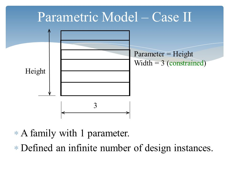 Parametric Model – Case II  A family with 1 parameter.