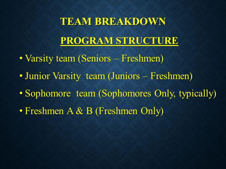 TEAM BREAKDOWN PROGRAM STRUCTURE Varsity team (Seniors – Freshmen) Varsity team (Seniors – Freshmen) Junior Varsity team (Juniors – Freshmen) Junior V