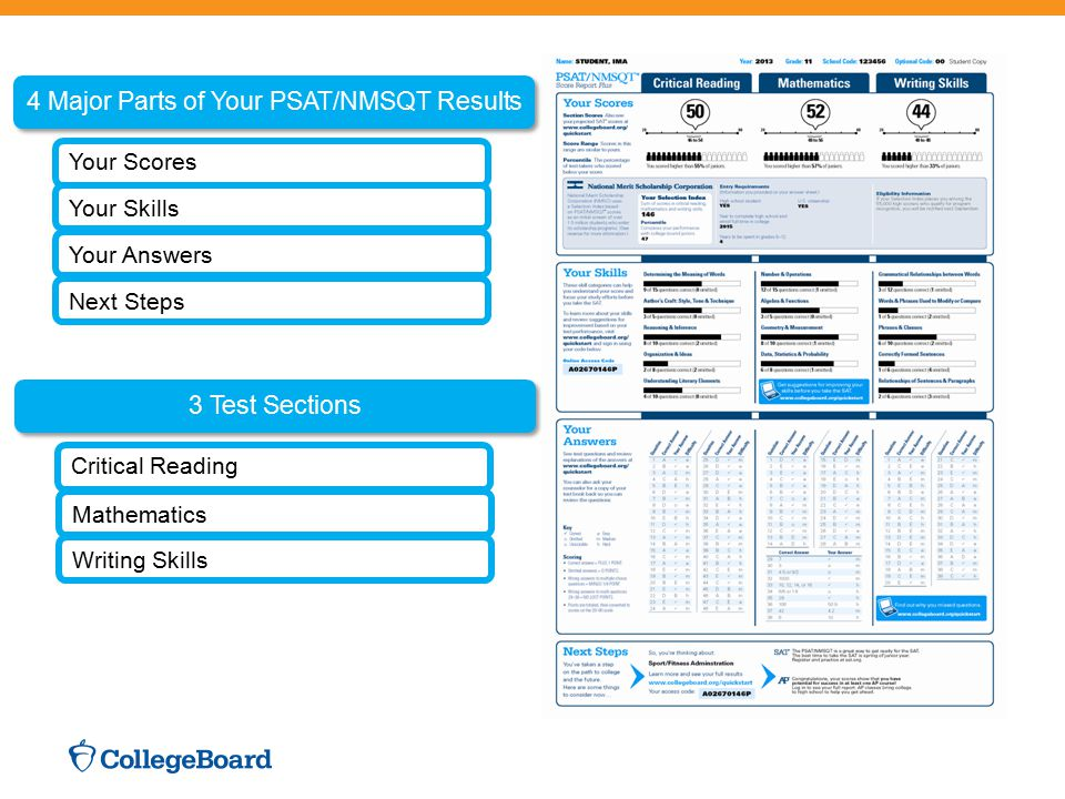 4 Major Parts of Your PSAT/NMSQT Results Your Scores Your Skills Your Answers Next Steps 3 Test Sections Critical Reading Mathematics Writing Skills