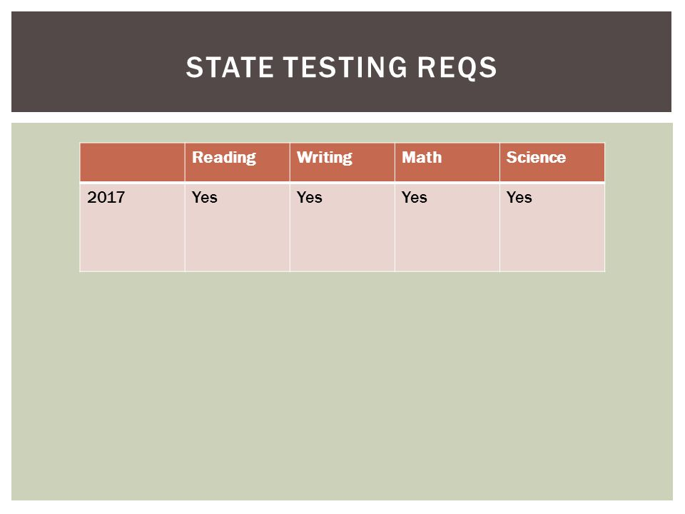 Credits for SHS*Credits for College 20173.54.0 ENGLISH English teachers will make placement recommendations based on SRI scores and grades in May.