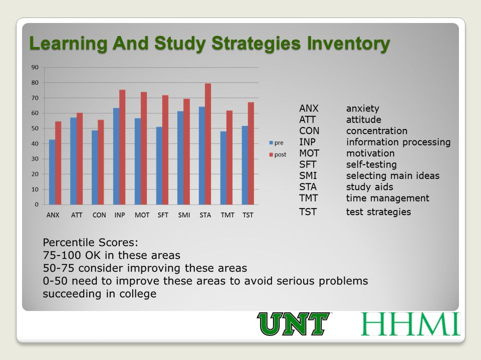 Learning And Study Strategies Inventory