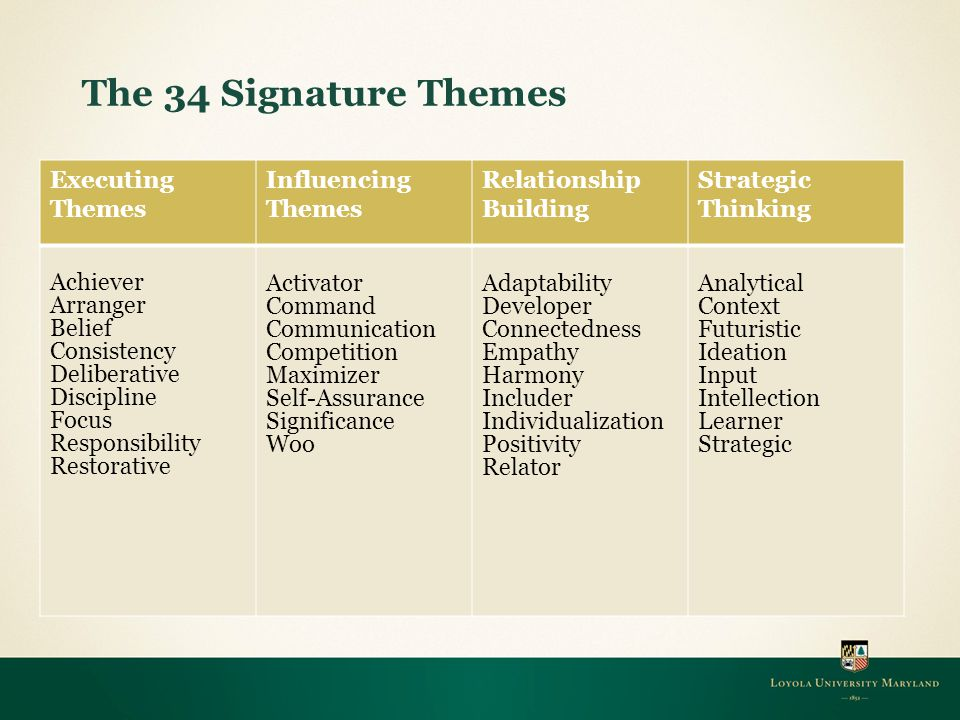 The 34 Signature Themes Executing Themes Influencing Themes Relationship Building Strategic Thinking Achiever Arranger Belief Consistency Deliberative Discipline Focus Responsibility Restorative Activator Command Communication Competition Maximizer Self-Assurance Significance Woo Adaptability Developer Connectedness Empathy Harmony Includer Individualization Positivity Relator Analytical Context Futuristic Ideation Input Intellection Learner Strategic