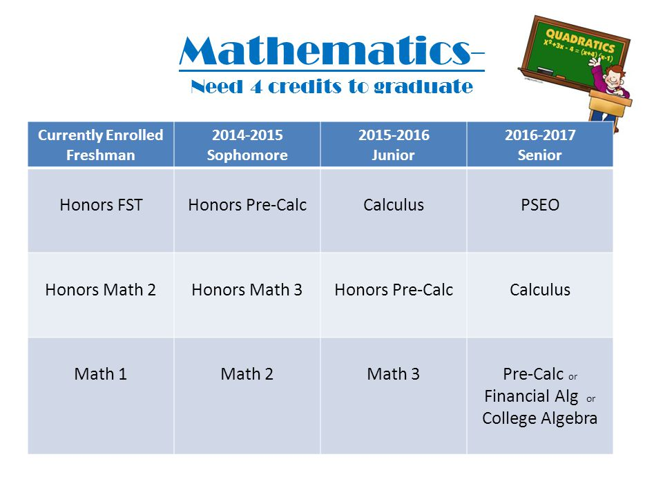 Mathematics- Need 4 credits to graduate Currently Enrolled Freshman 2014-2015 Sophomore 2015-2016 Junior 2016-2017 Senior Honors FSTHonors Pre-CalcCalculusPSEO Honors Math 2Honors Math 3Honors Pre-CalcCalculus Math 1Math 2Math 3Pre-Calc or Financial Alg or College Algebra