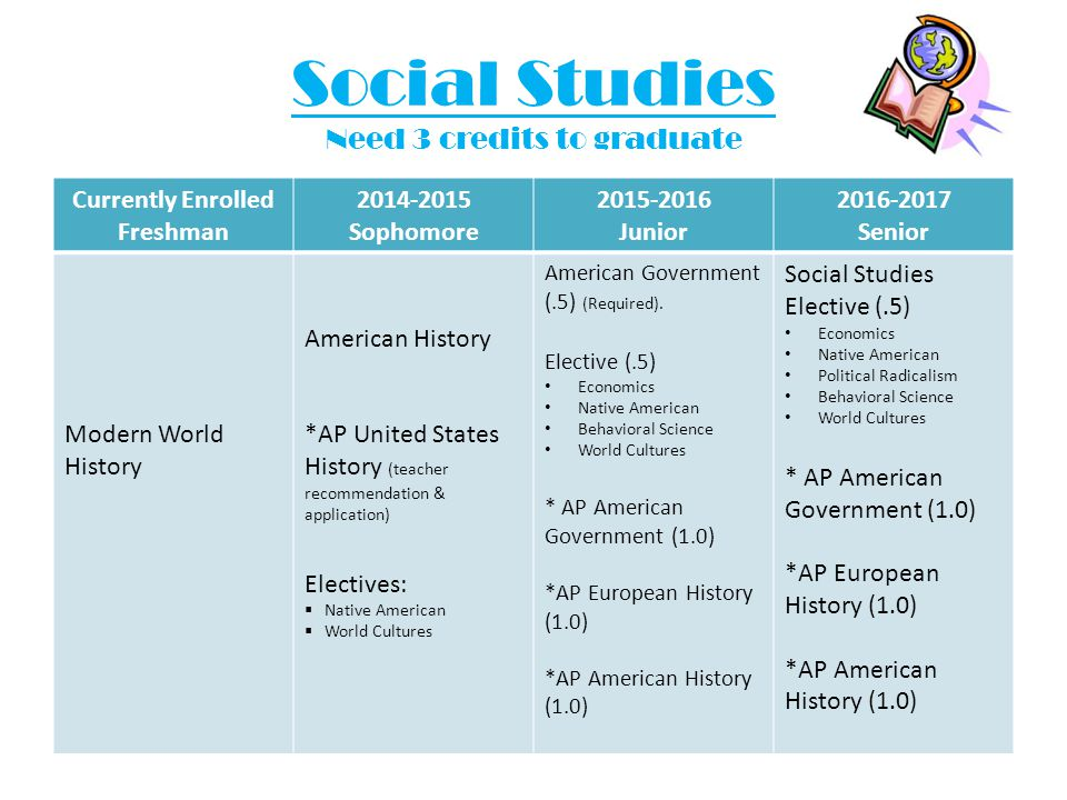 Social Studies Need 3 credits to graduate Currently Enrolled Freshman 2014-2015 Sophomore 2015-2016 Junior 2016-2017 Senior Modern World History American History *AP United States History (teacher recommendation & application) Electives:  Native American  World Cultures American Government (.5) (Required).