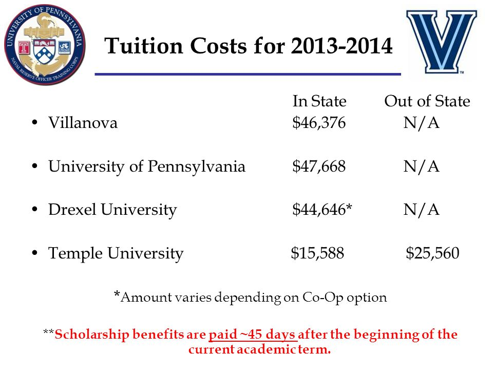 Tuition Costs for 2013-2014 In State Out of State Villanova $46,376 N/A University of Pennsylvania $47,668 N/A Drexel University $44,646* N/A Temple U