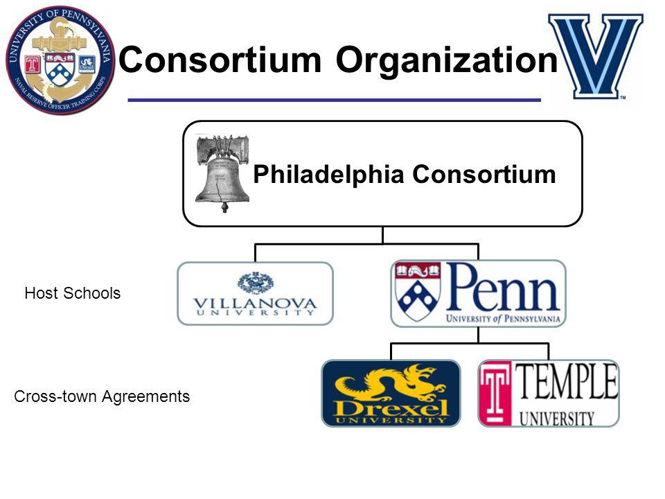 Consortium Organization Host Schools Cross-town Agreements Philadelphia Consortium