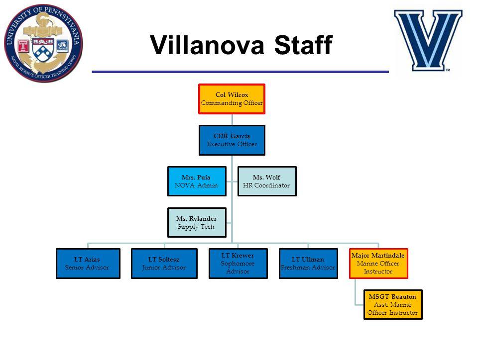 Villanova Staff Col Wilcox Commanding Officer CDR Garcia Executive Officer LT Arias Senior Advisor LT Soltesz Junior Advisor LT Krewer Sophomore Advis