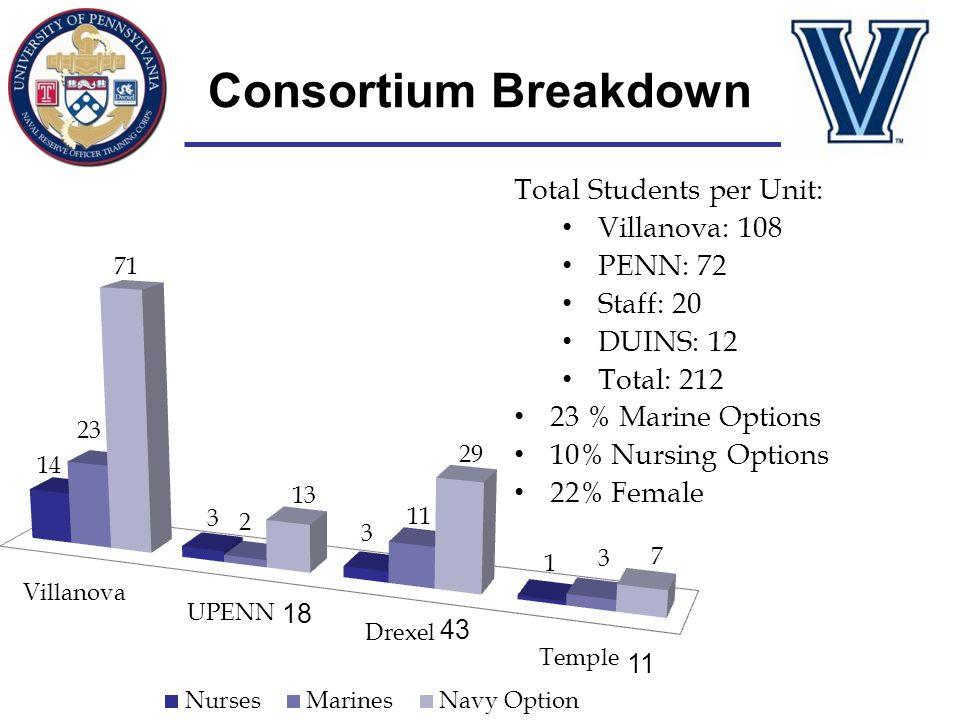 Consortium Breakdown Total Students per Unit: Villanova: 108 PENN: 72 Staff: 20 DUINS: 12 Total: 212 23 % Marine Options 10% Nursing Options 22% Femal