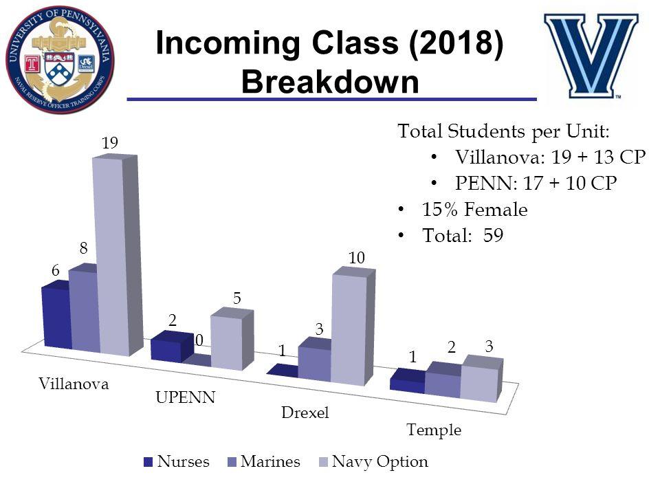 Incoming Class (2018) Breakdown Total Students per Unit: Villanova: 19 + 13 CP PENN: 17 + 10 CP 15% Female Total: 59