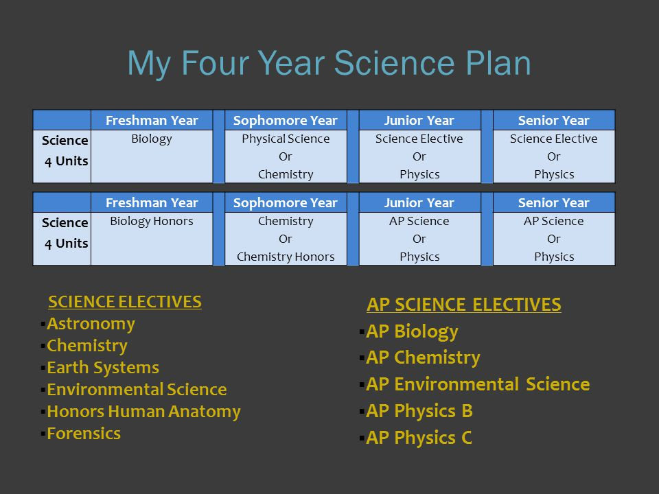 My Four Year Science Plan AP SCIENCE ELECTIVES  AP Biology  AP Chemistry  AP Environmental Science  AP Physics B  AP Physics C SCIENCE ELECTIVES  Astronomy  Chemistry  Earth Systems  Environmental Science  Honors Human Anatomy  Forensics Freshman Year Sophomore Year Junior Year Senior Year Science 4 Units BiologyPhysical Science Or Chemistry Science Elective Or Physics Science Elective Or Physics Freshman Year Sophomore Year Junior Year Senior Year Science 4 Units Biology HonorsChemistry Or Chemistry Honors AP Science Or Physics AP Science Or Physics