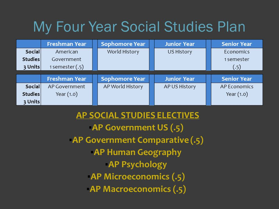 My Four Year Social Studies Plan AP SOCIAL STUDIES ELECTIVES  AP Government US (.5)  AP Government Comparative (.5)  AP Human Geography  AP Psychology  AP Microeconomics (.5)  AP Macroeconomics (.5) Freshman Year Sophomore Year Junior Year Senior Year Social Studies 3 Units American Government 1 semester (.5) World HistoryUS HistoryEconomics 1 semester (.5) Freshman Year Sophomore Year Junior Year Senior Year Social Studies 3 Units AP Government Year (1.0) AP World HistoryAP US HistoryAP Economics Year (1.0)