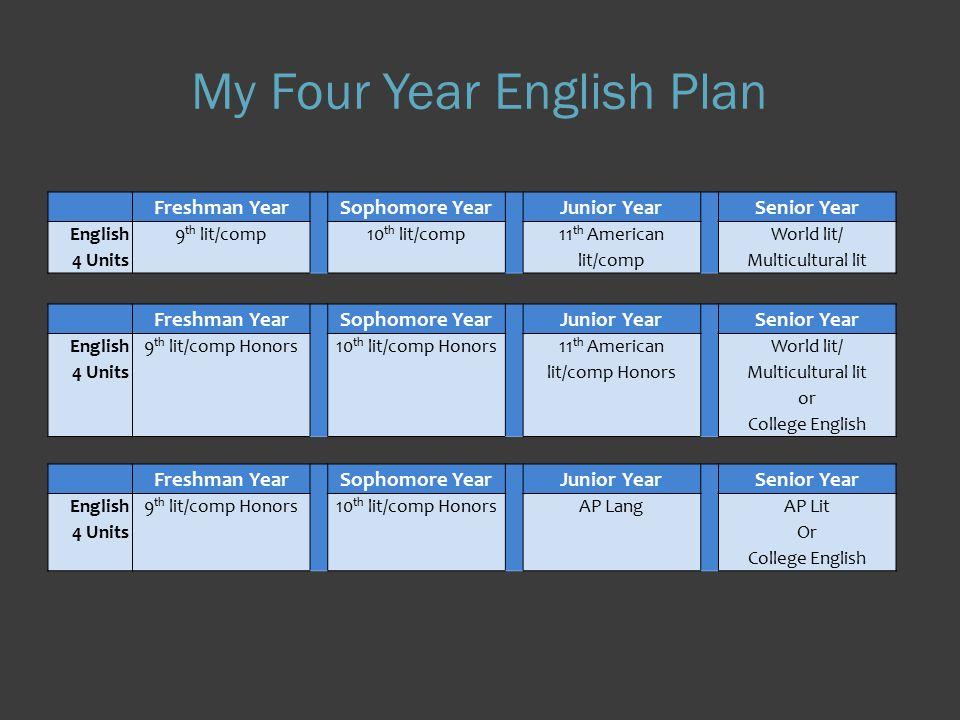 Sample Schedule 1.9 th Lit./Comp 2. Biology 3. CCGPS Accelerated Coordinate Algebra H 4.