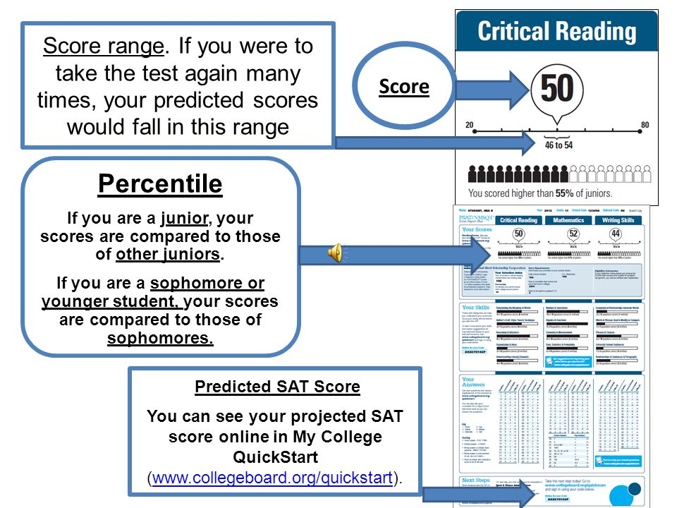 Just as in the SAT, there are Three Major Scores Critical Reading Mathematics Writing Understanding Your PSAT Results Understanding Your PSAT Results