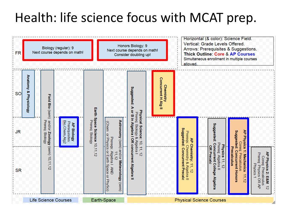 Health: life science focus with MCAT prep.
