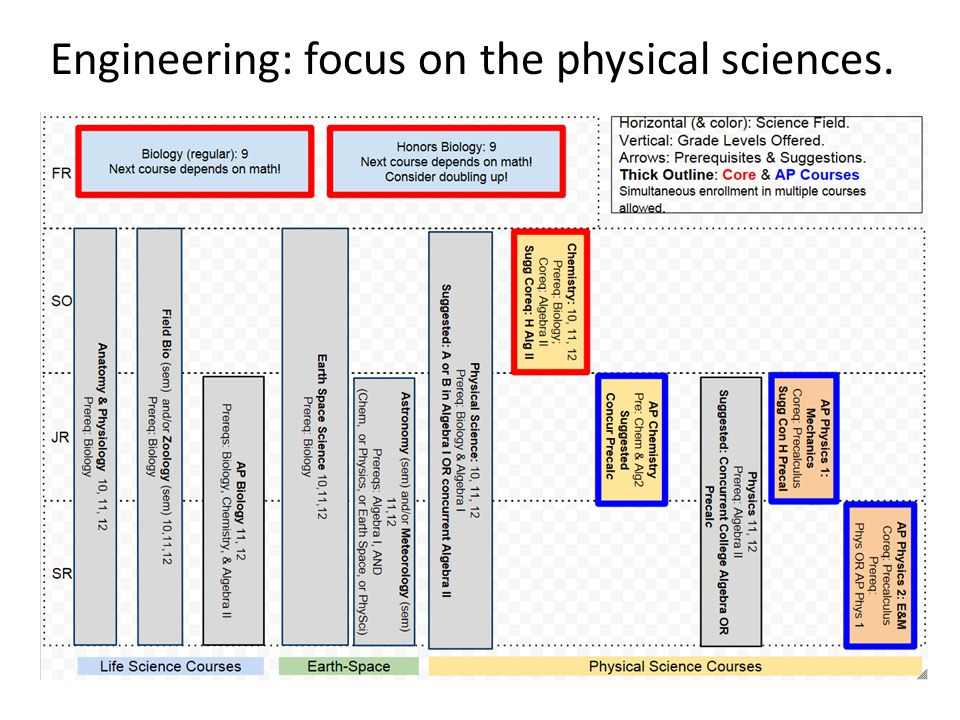 Engineering: focus on the physical sciences.