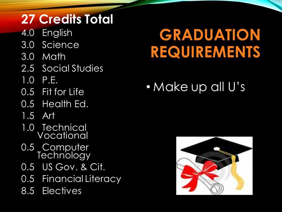 GRADUATION REQUIREMENTS 27 Credits Total 4.0 English 3.0 Science 3.0 Math 2.5 Social Studies 1.0 P.E. 0.5 Fit for Life 0.5 Health Ed. 1.5 Art 1.0 Tech