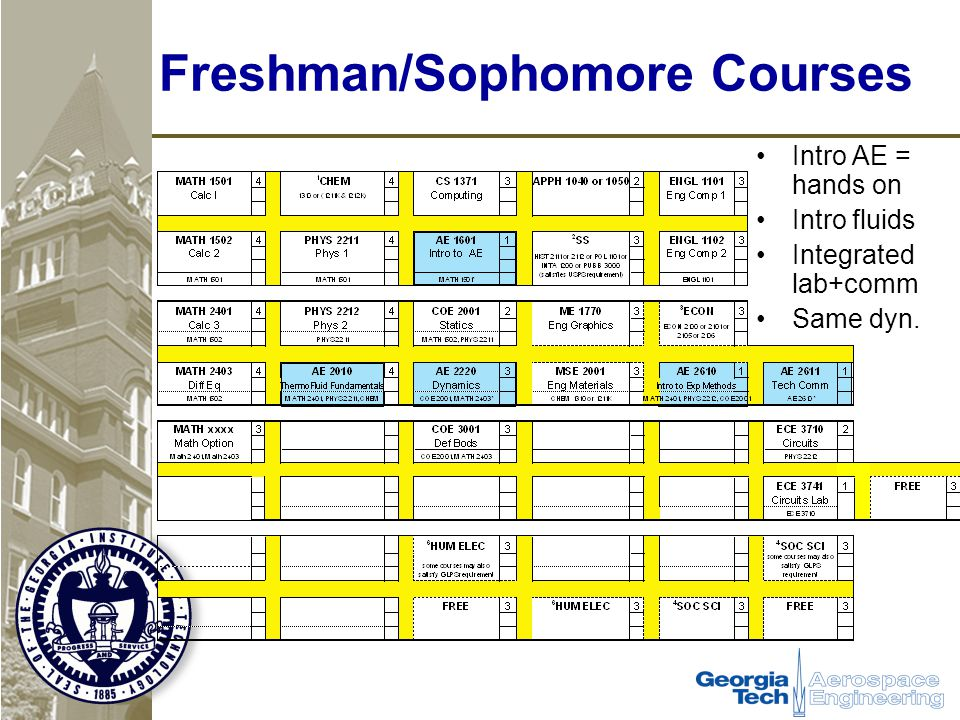 Freshman/Sophomore Courses Intro AE = hands on Intro fluids Integrated lab+comm Same dyn.