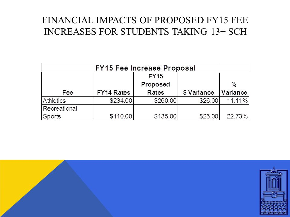 FINANCIAL IMPACTS OF PROPOSED FY15 FEE INCREASES FOR STUDENTS TAKING 13+ SCH