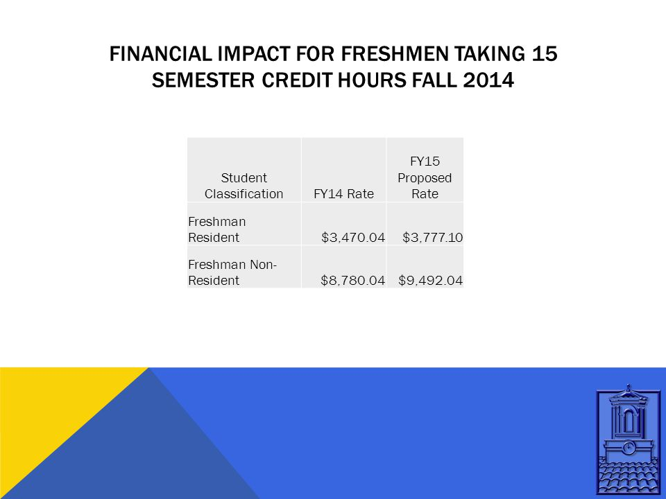 FINANCIAL IMPACT FOR FRESHMEN TAKING 15 SEMESTER CREDIT HOURS FALL 2014 Student ClassificationFY14 Rate FY15 Proposed Rate Freshman Resident$3,470.04$3,777.10 Freshman Non- Resident$8,780.04$9,492.04