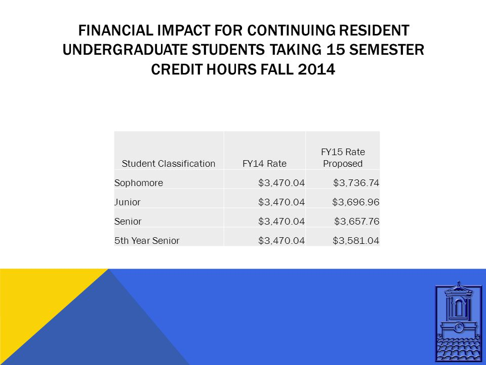 FINANCIAL IMPACT FOR CONTINUING RESIDENT UNDERGRADUATE STUDENTS TAKING 15 SEMESTER CREDIT HOURS FALL 2014 Student ClassificationFY14 Rate FY15 Rate Proposed Sophomore$3,470.04$3,736.74 Junior$3,470.04$3,696.96 Senior$3,470.04$3,657.76 5th Year Senior$3,470.04$3,581.04