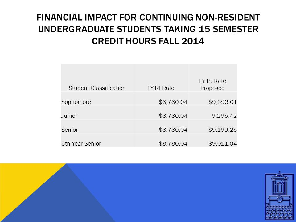 FINANCIAL IMPACT FOR CONTINUING NON-RESIDENT UNDERGRADUATE STUDENTS TAKING 15 SEMESTER CREDIT HOURS FALL 2014 Student ClassificationFY14 Rate FY15 Rate Proposed Sophomore$8,780.04$9,393.01 Junior$8,780.049,295.42 Senior$8,780.04$9,199.25 5th Year Senior$8,780.04$9,011.04
