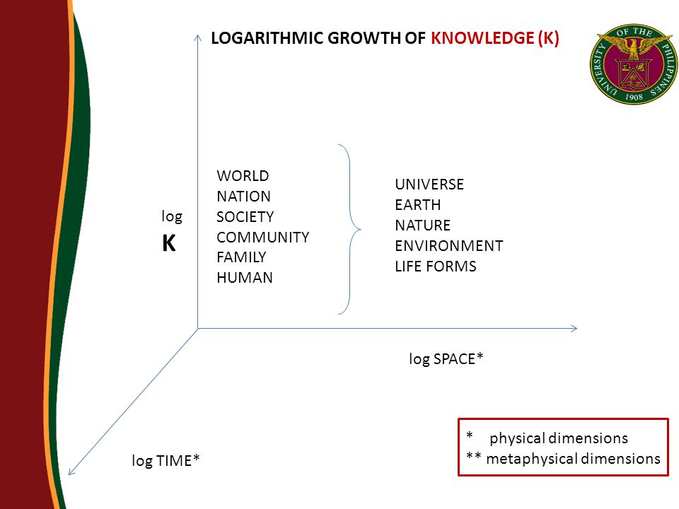 log SPACE* log TIME* log K WORLD NATION SOCIETY COMMUNITY FAMILY HUMAN UNIVERSE EARTH NATURE ENVIRONMENT LIFE FORMS LOGARITHMIC GROWTH OF KNOWLEDGE (K) * physical dimensions ** metaphysical dimensions