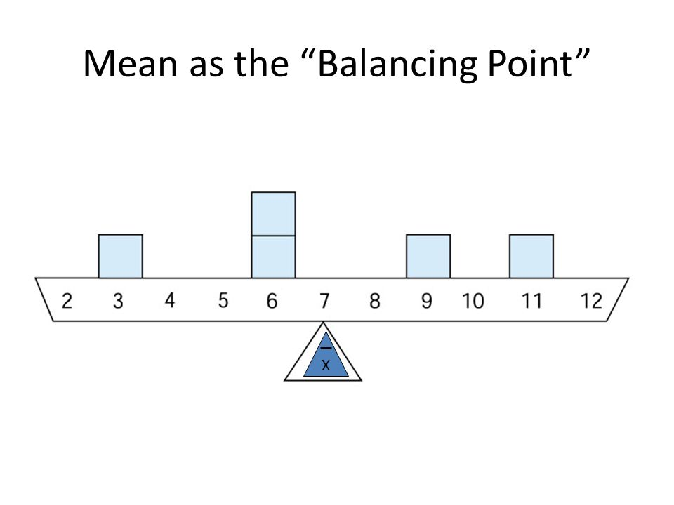 """Mean as the """"Balancing Point"""" X"""