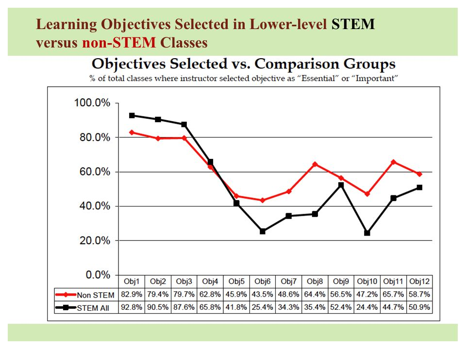 Learning Objectives Selected in Lower-level STEM versus non-STEM Classes