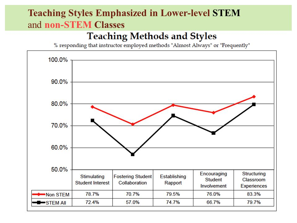 Teaching Styles Emphasized in Lower-level STEM and non-STEM Classes