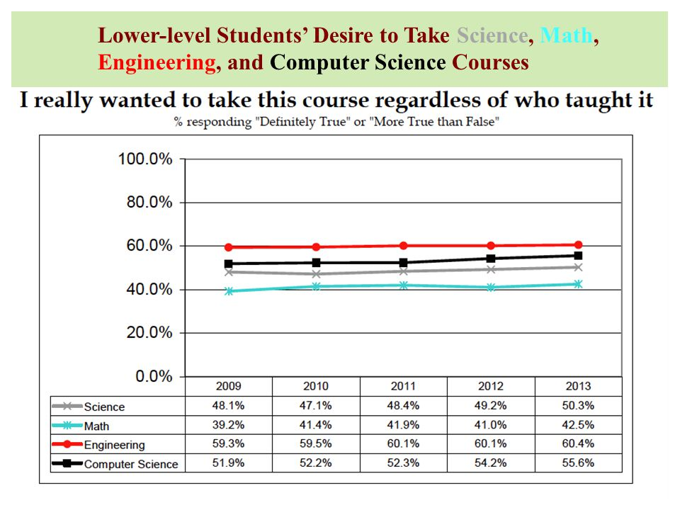Lower-level Students' Desire to Take Science, Math, Engineering, and Computer Science Courses