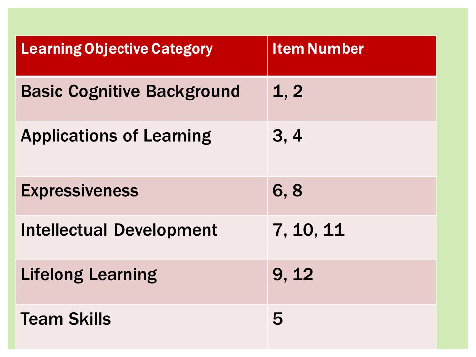 Learning Objective CategoryItem Number Basic Cognitive Background1, 2 Applications of Learning3, 4 Expressiveness6, 8 Intellectual Development7, 10, 11 Lifelong Learning9, 12 Team Skills5