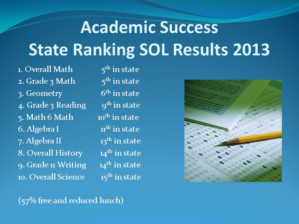 Academic Success State Ranking SOL Results 2013 1. Overall Math 5 th in state 2. Grade 3 Math 5 th in state 3. Geometry 6 th in state 4. Grade 3 Readi