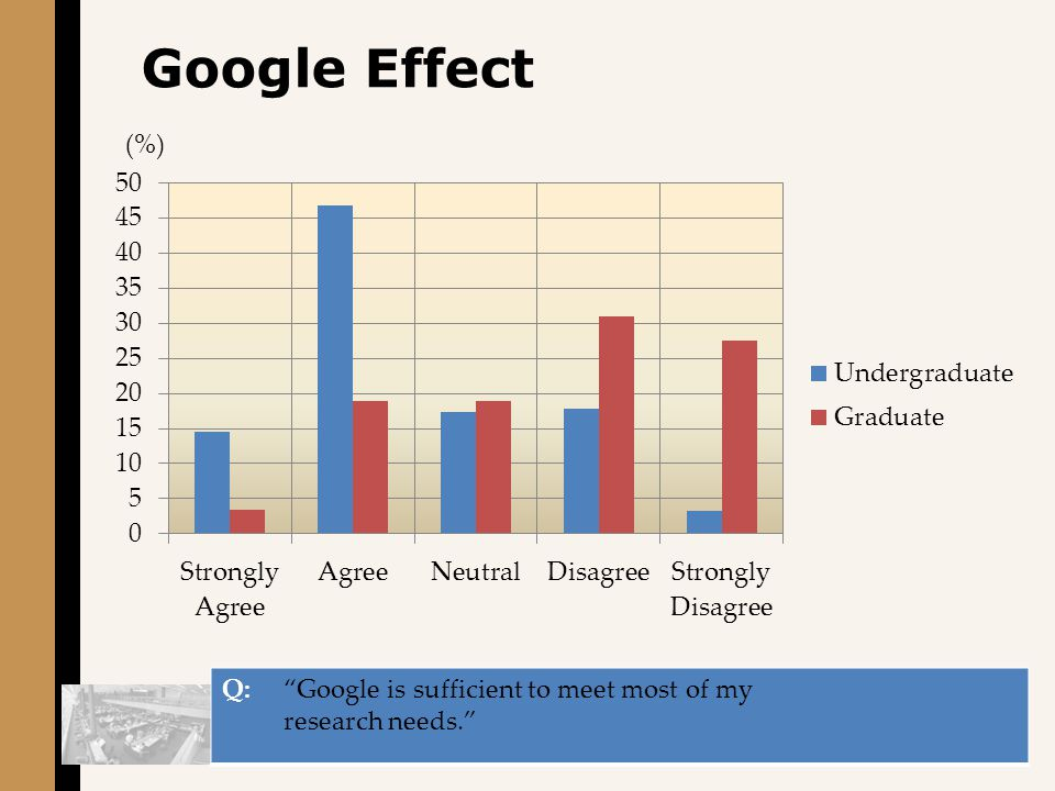 Google Effect Q: Google is sufficient to meet most of my research needs. (%)