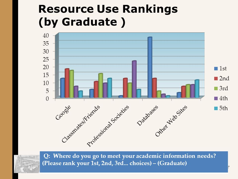 Resource Use Rankings (by Graduate ) Q: Where do you go to meet your academic information needs.
