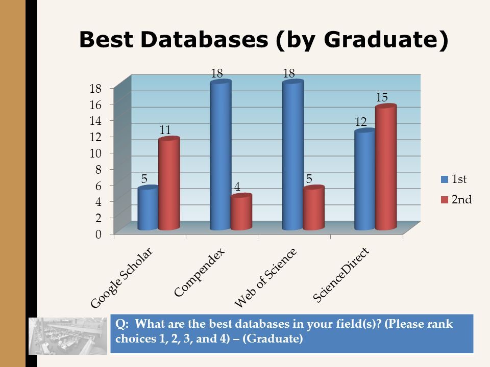 Best Databases (by Graduate) Q: What are the best databases in your field(s).