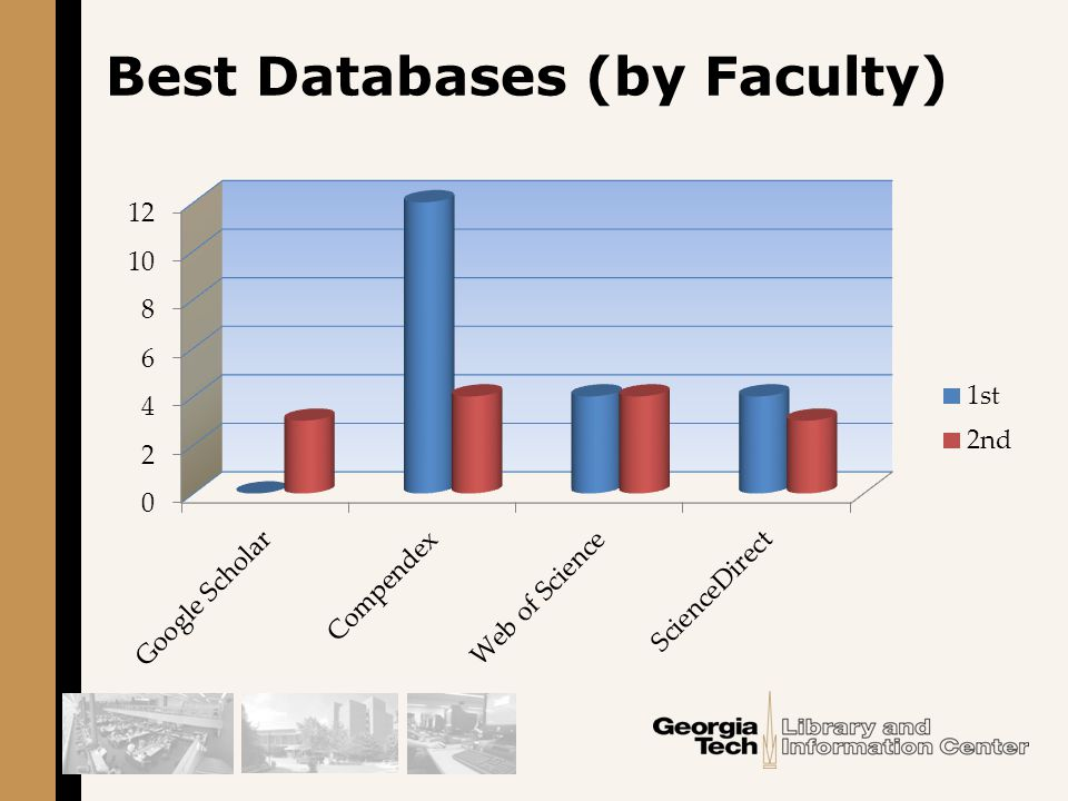 Best Databases (by Faculty)