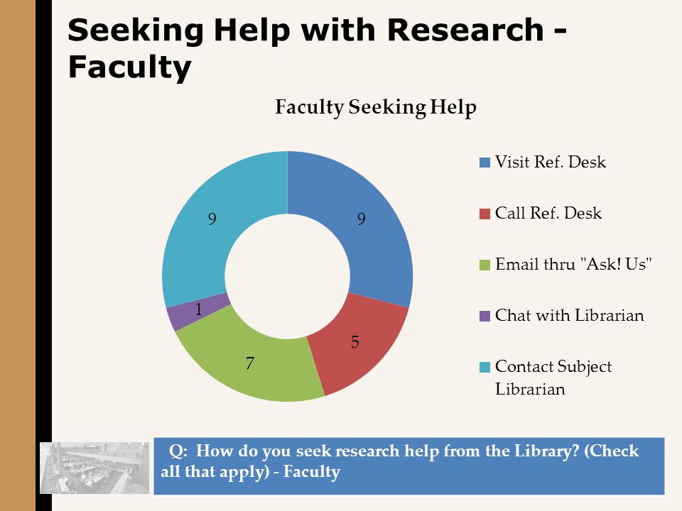 Seeking Help with Research - Faculty Q: How do you seek research help from the Library.