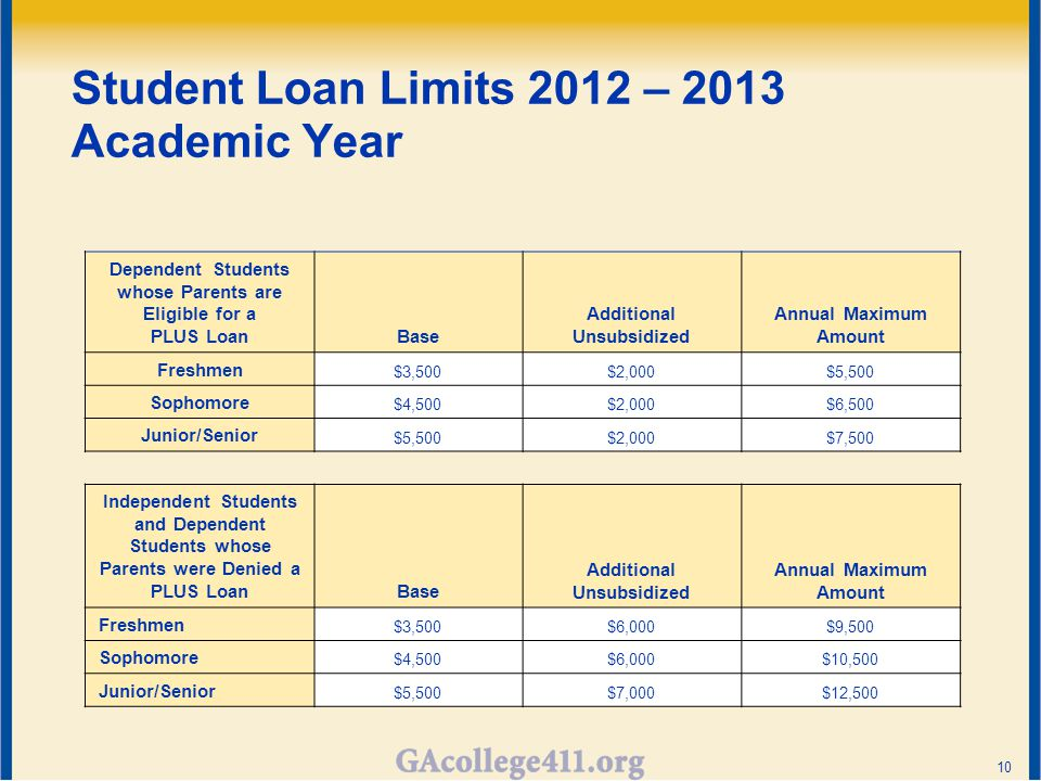 Student Loan Limits 2012 – 2013 Academic Year Dependent Students whose Parents are Eligible for a PLUS LoanBase Additional Unsubsidized Annual Maximum Amount Freshmen $3,500$2,000$5,500 Sophomore $4,500$2,000$6,500 Junior/Senior $5,500$2,000$7,500 Independent Students and Dependent Students whose Parents were Denied a PLUS LoanBase Additional Unsubsidized Annual Maximum Amount Freshmen $3,500$6,000$9,500 Sophomore $4,500$6,000$10,500 Junior/Senior $5,500$7,000$12,500 10