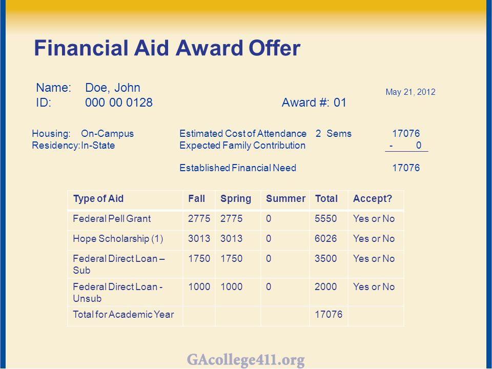 Financial Aid Award Offer Name: Doe, John ID:000 00 0128Award #: 01 May 21, 2012 Housing: On-CampusEstimated Cost of Attendance 2 Sems 17076 Residency:In-StateExpected Family Contribution - 0 Established Financial Need 17076 Type of AidFallSpringSummerTotalAccept.
