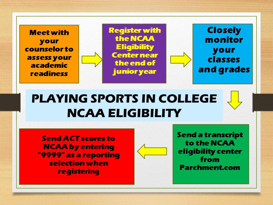 Meet with your counselor to assess your academic readiness Register with the NCAA Eligibility Center near the end of junior year Closely monitor your classes and grades Send a transcript to the NCAA eligibility center from Parchment.com Send ACT scores to NCAA by entering 9999 as a reporting selection when registe ring PLAYING SPORTS IN COLLEGE NCAA ELIGIBILITY