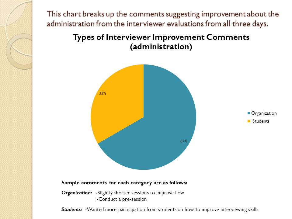 This chart breaks up the comments suggesting improvement about the administration from the interviewer evaluations from all three days.
