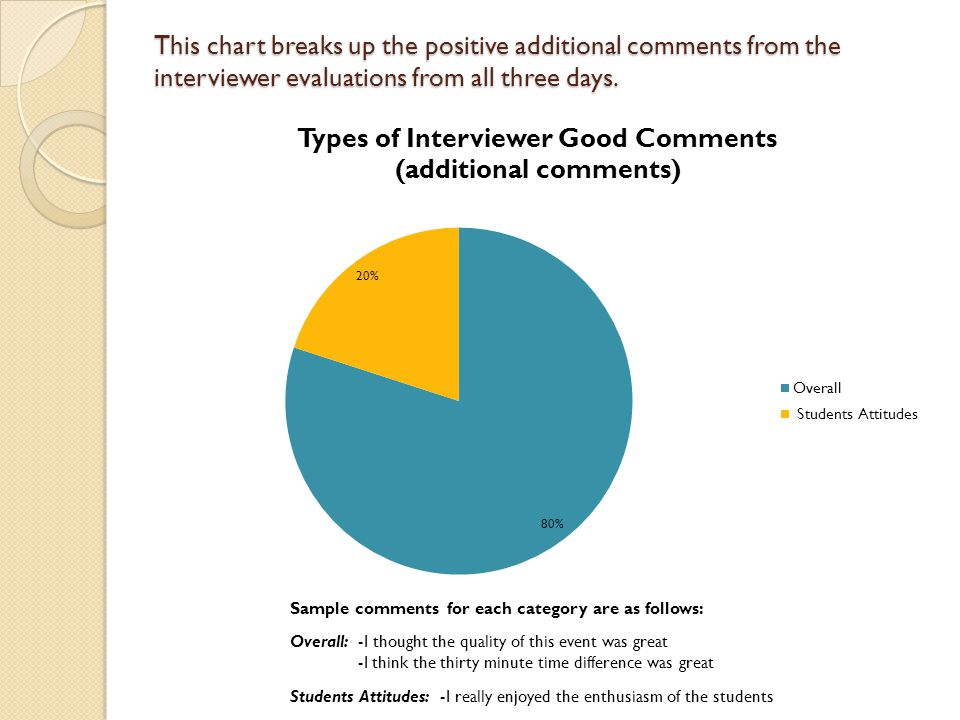 This chart breaks up the positive additional comments from the interviewer evaluations from all three days.