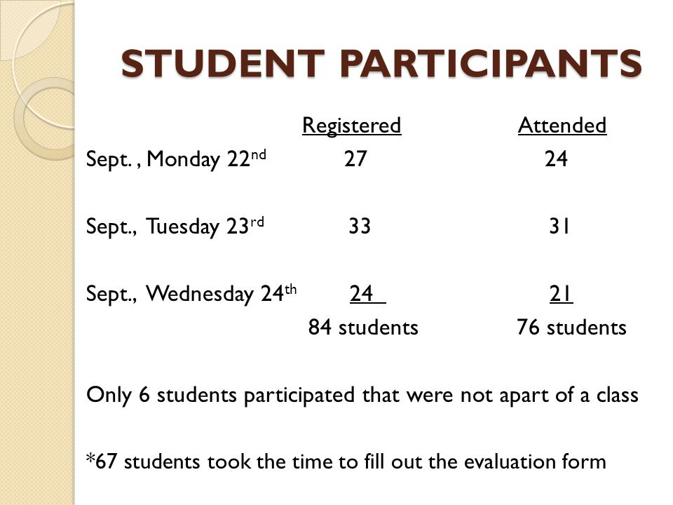 STUDENT PARTICIPANTS Registered Attended Sept., Monday 22 nd 27 24 Sept., Tuesday 23 rd 33 31 Sept., Wednesday 24 th 24 21 84 students 76 students Only 6 students participated that were not apart of a class *67 students took the time to fill out the evaluation form